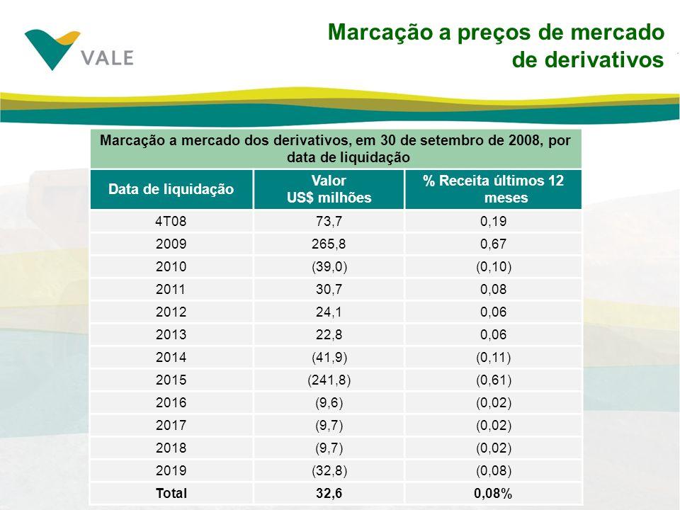 Marcação a preços de mercado de derivativos Marcação a mercado dos derivativos, em 30 de setembro de 2008, por data de liquidação Data de liquidação Valor US$ milhões % Receita últimos 12 meses 4T0873,70,19 2009265,80,67 2010(39,0)(0,10) 201130,70,08 201224,10,06 201322,80,06 2014(41,9)(0,11) 2015(241,8)(0,61) 2016(9,6)(0,02) 2017(9,7)(0,02) 2018(9,7)(0,02) 2019(32,8)(0,08) Total32,60,08%