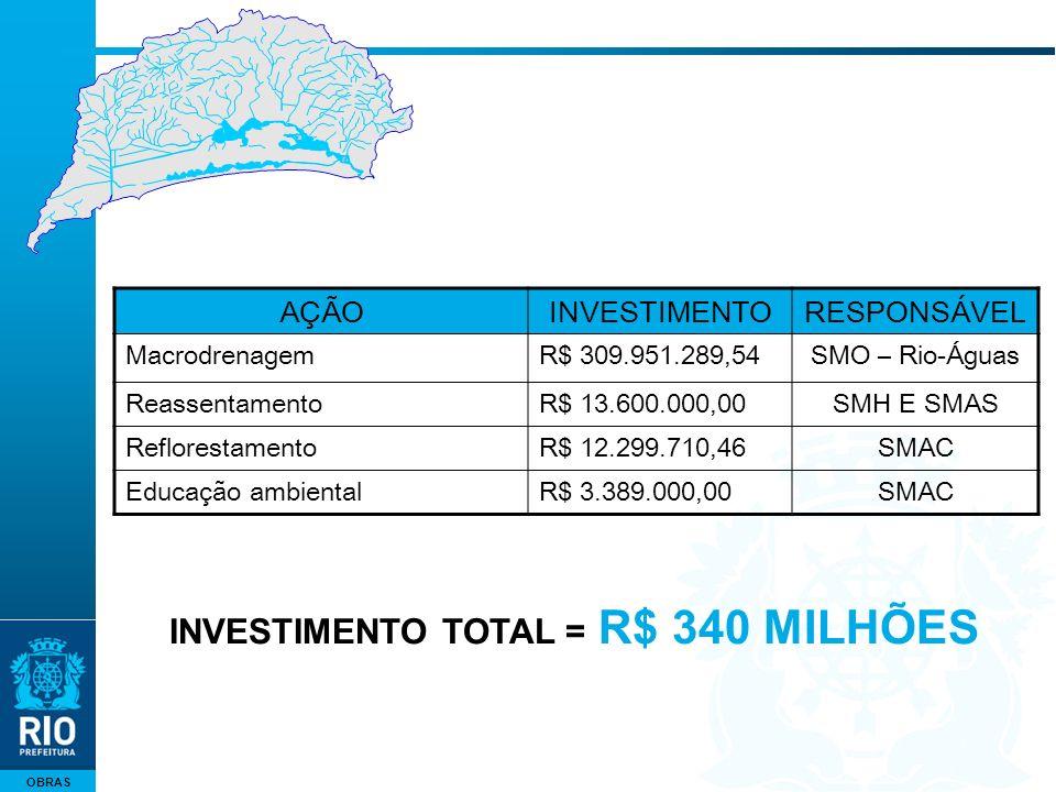 OBRAS AÇÃOINVESTIMENTORESPONSÁVEL MacrodrenagemR$ 309.951.289,54SMO – Rio-Águas ReassentamentoR$ 13.600.000,00SMH E SMAS ReflorestamentoR$ 12.299.710,46SMAC Educação ambientalR$ 3.389.000,00SMAC INVESTIMENTO TOTAL = R$ 340 MILHÕES