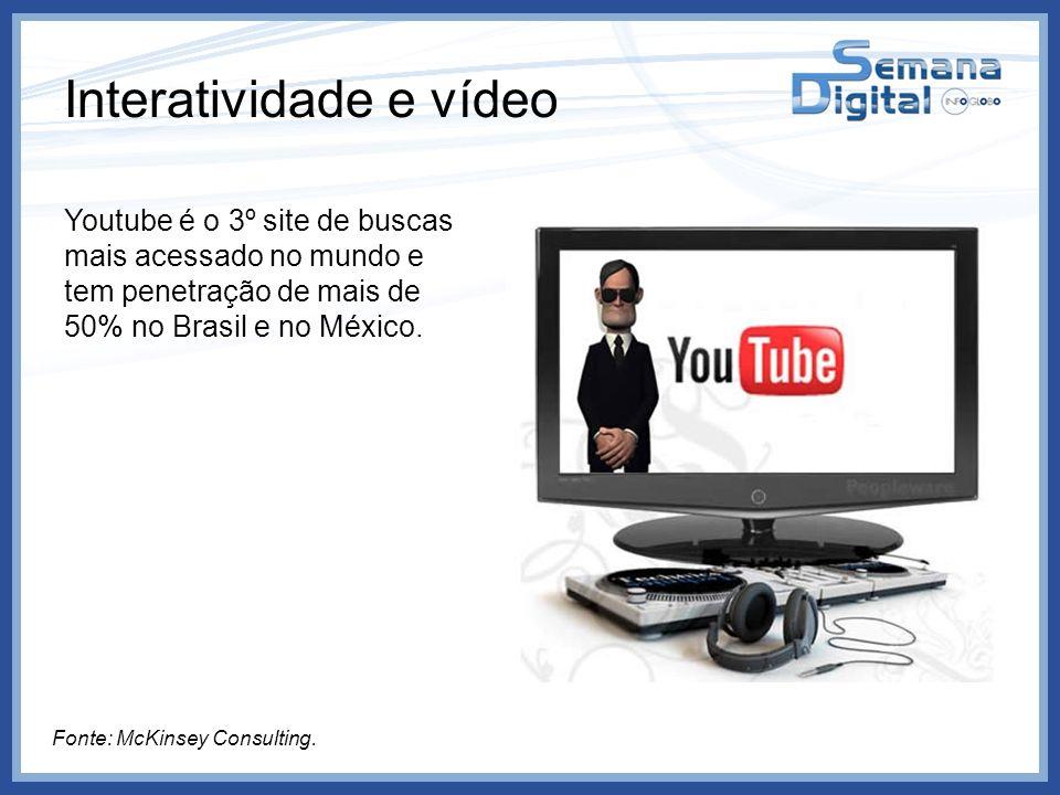 Interatividade e vídeo Youtube é o 3º site de buscas mais acessado no mundo e tem penetração de mais de 50% no Brasil e no México. Fonte: McKinsey Con