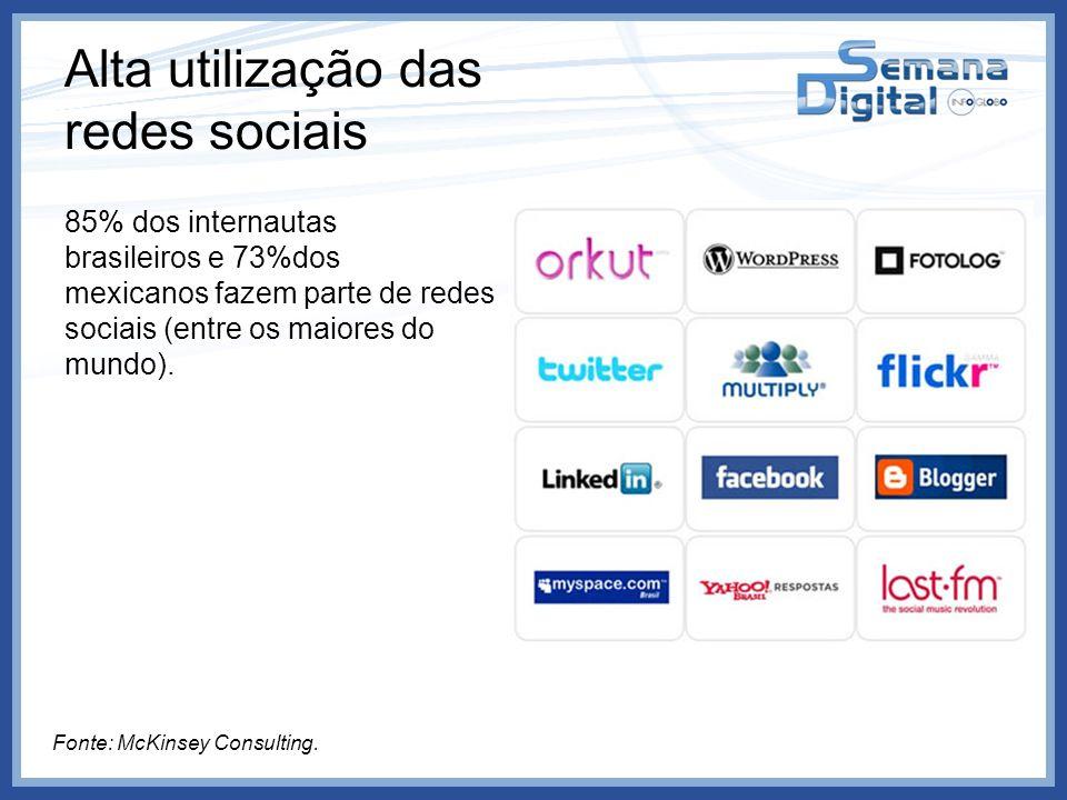 Alta utilização das redes sociais 85% dos internautas brasileiros e 73%dos mexicanos fazem parte de redes sociais (entre os maiores do mundo). Fonte: