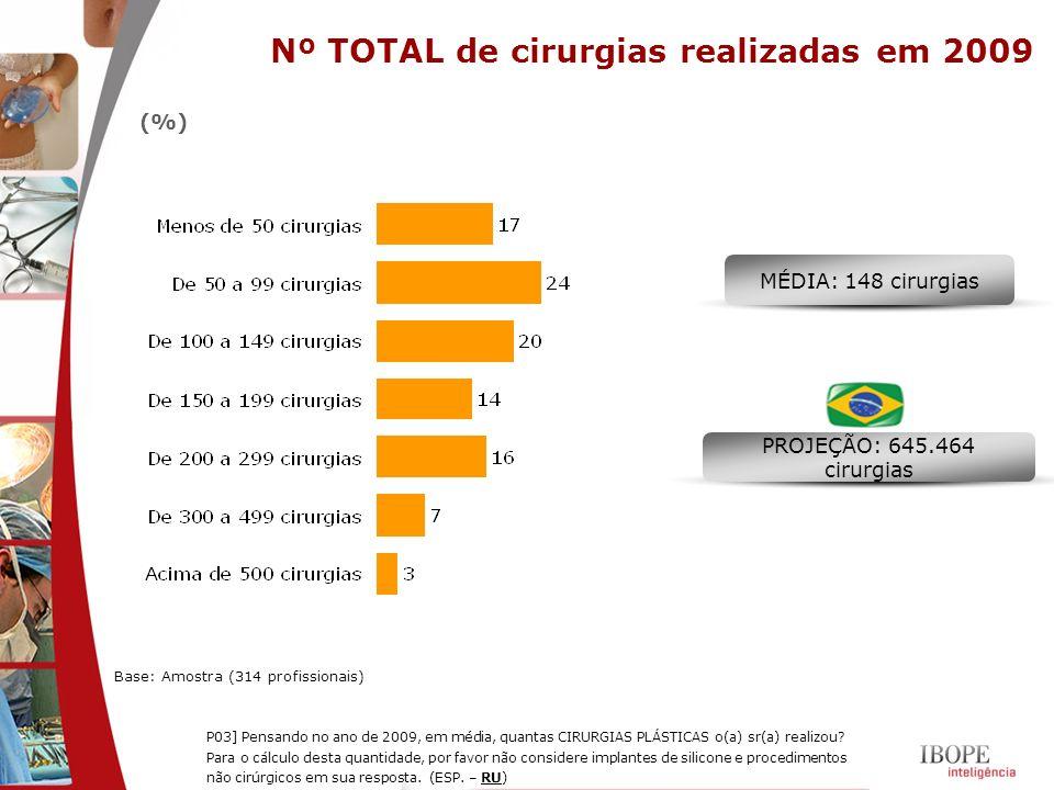 Nº TOTAL de cirurgias realizadas em 2009 Base: Amostra (314 profissionais) P03] Pensando no ano de 2009, em média, quantas CIRURGIAS PLÁSTICAS o(a) sr