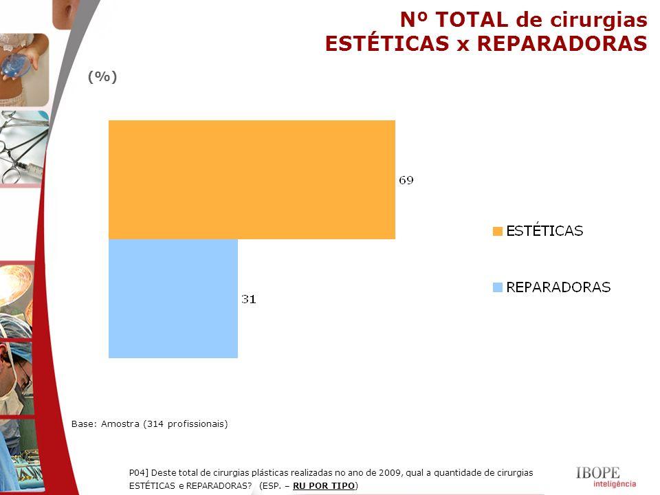 Nº TOTAL de cirurgias ESTÉTICAS x REPARADORAS Base: Amostra (314 profissionais) P04] Deste total de cirurgias plásticas realizadas no ano de 2009, qua