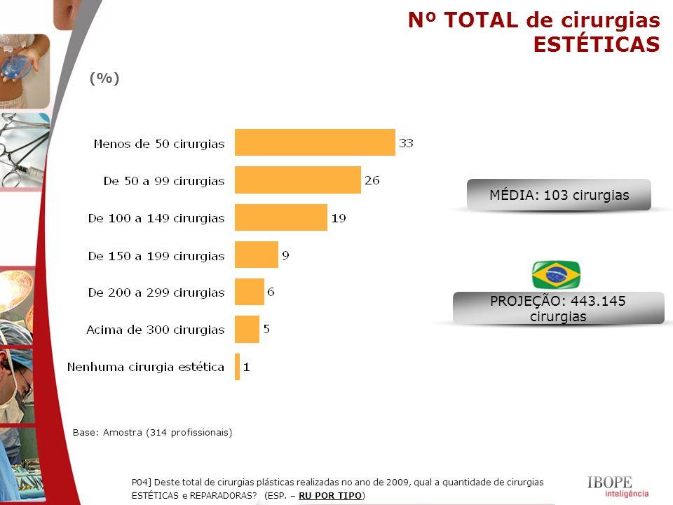 Nº TOTAL de cirurgias ESTÉTICAS Base: Amostra (314 profissionais) (%) P04] Deste total de cirurgias plásticas realizadas no ano de 2009, qual a quanti