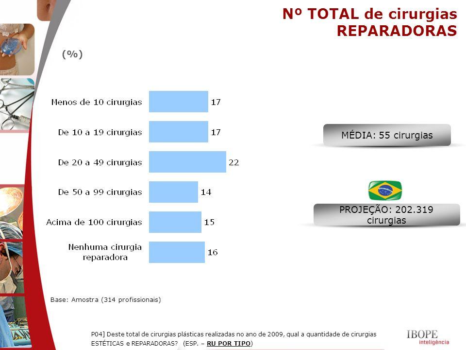Nº TOTAL de cirurgias REPARADORAS Base: Amostra (314 profissionais) (%) P04] Deste total de cirurgias plásticas realizadas no ano de 2009, qual a quan
