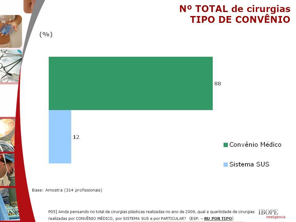 Nº TOTAL de cirurgias TIPO DE CONVÊNIO Base: Amostra (314 profissionais) P05] Ainda pensando no total de cirurgias plásticas realizadas no ano de 2009