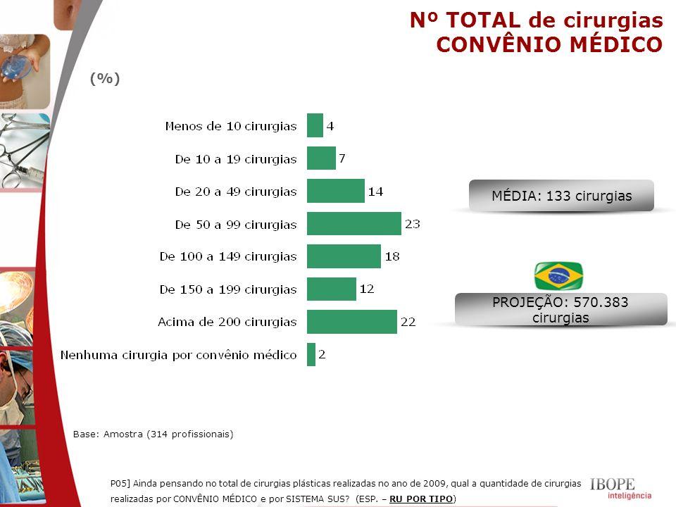 Nº TOTAL de cirurgias CONVÊNIO MÉDICO (%) MÉDIA: 133 cirurgias PROJEÇÃO: 570.383 cirurgias P05] Ainda pensando no total de cirurgias plásticas realiza