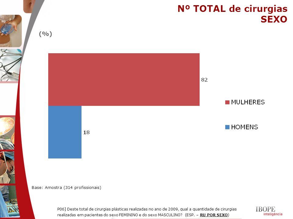 Nº TOTAL de cirurgias SEXO Base: Amostra (314 profissionais) P06] Deste total de cirurgias plásticas realizadas no ano de 2009, qual a quantidade de c
