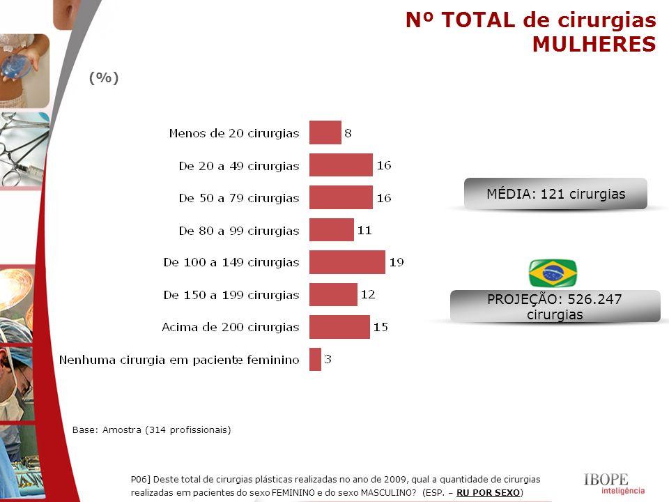 Nº TOTAL de cirurgias MULHERES Base: Amostra (314 profissionais) (%) MÉDIA: 121 cirurgias PROJEÇÃO: 526.247 cirurgias P06] Deste total de cirurgias pl