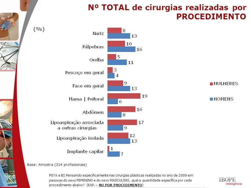 Nº TOTAL de cirurgias realizadas por PROCEDIMENTO Base: Amostra (314 profissionais) (%) P07A e B] Pensando especificamente nas cirurgias plásticas rea