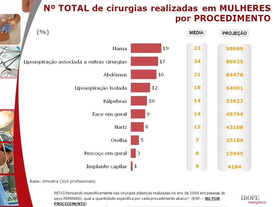 Nº TOTAL de cirurgias realizadas em MULHERES por PROCEDIMENTO Base: Amostra (314 profissionais) (%) P07A] Pensando especificamente nas cirurgias plást