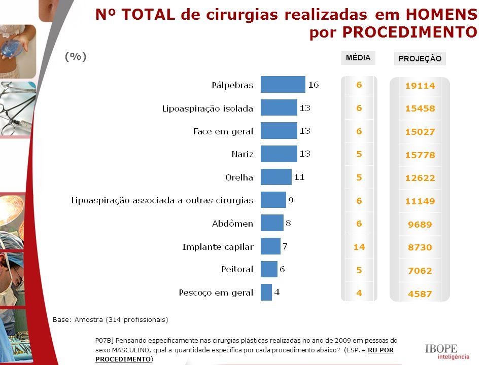 Nº TOTAL de cirurgias realizadas em HOMENS por PROCEDIMENTO (%) P07B] Pensando especificamente nas cirurgias plásticas realizadas no ano de 2009 em pe