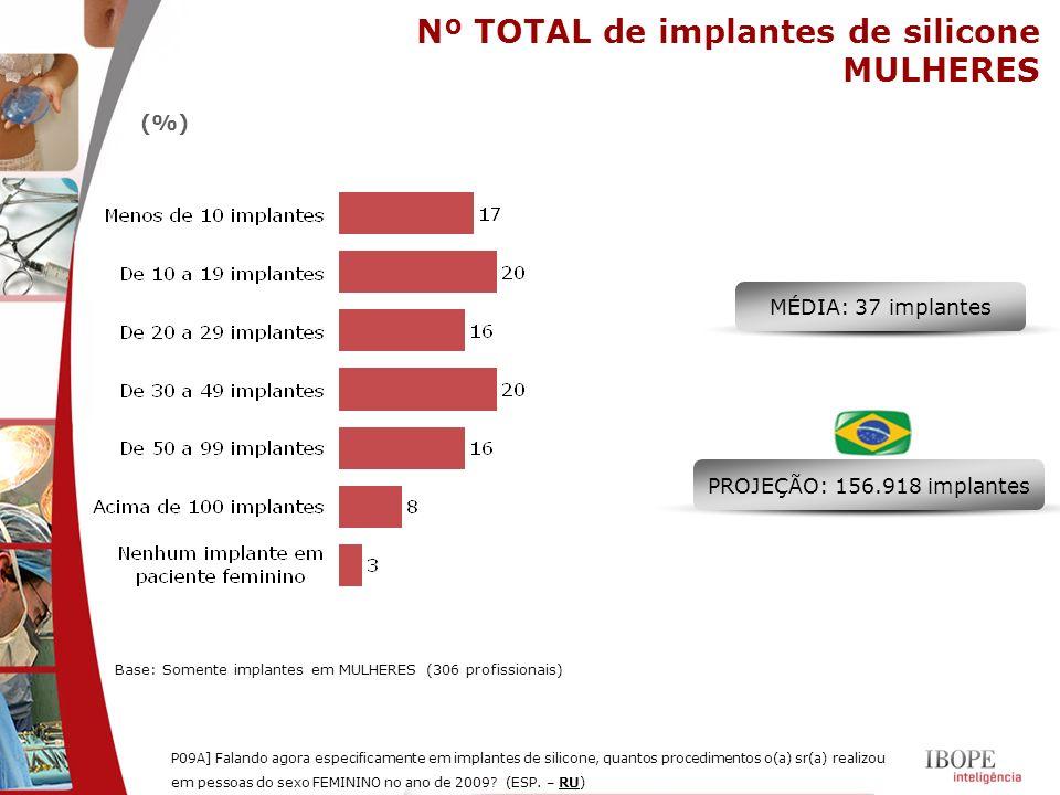 MÉDIA: 37 implantes PROJEÇÃO: 156.918 implantes Nº TOTAL de implantes de silicone MULHERES P09A] Falando agora especificamente em implantes de silicon