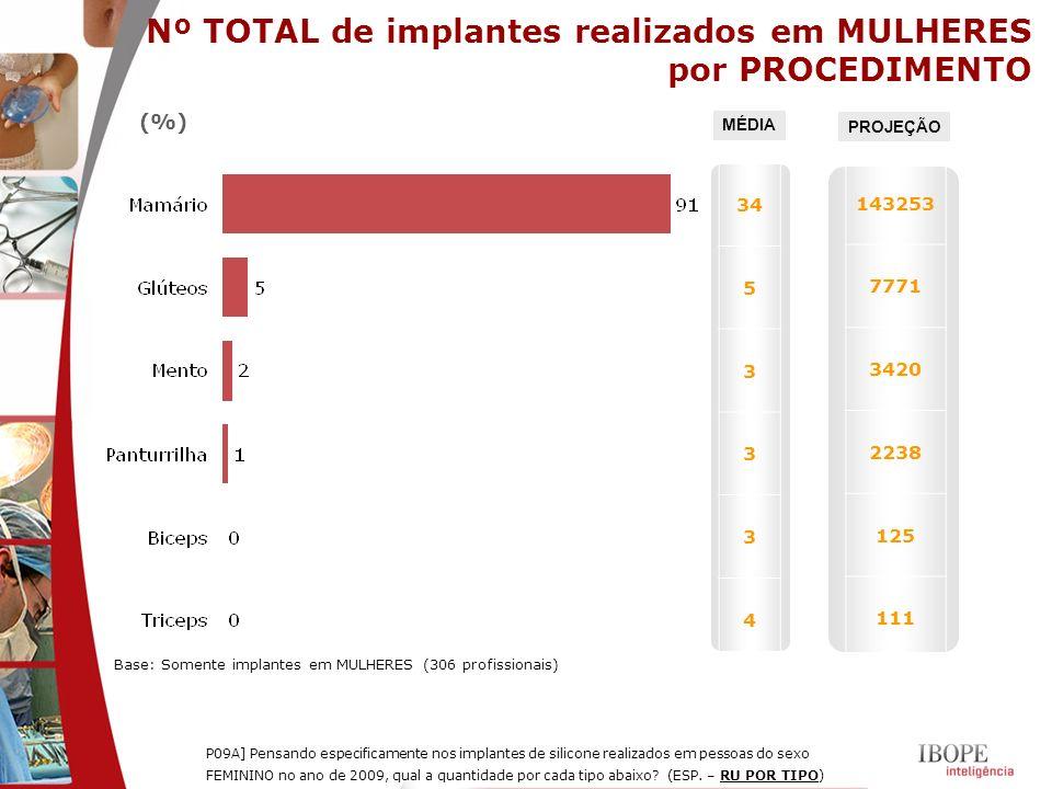 (%) P09A] Pensando especificamente nos implantes de silicone realizados em pessoas do sexo FEMININO no ano de 2009, qual a quantidade por cada tipo ab