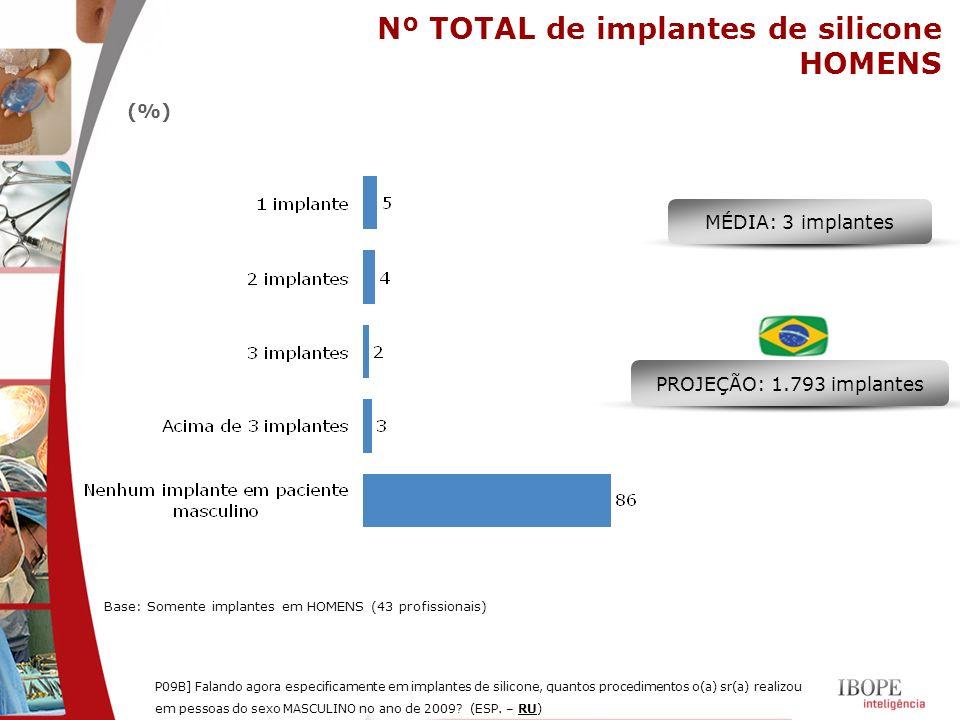 (%) MÉDIA: 3 implantes PROJEÇÃO: 1.793 implantes Nº TOTAL de implantes de silicone HOMENS P09B] Falando agora especificamente em implantes de silicone