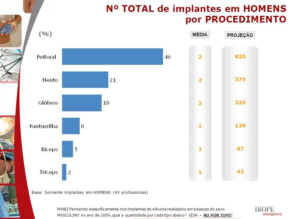 (%) P09B] Pensando especificamente nos implantes de silicone realizados em pessoas do sexo MASCULINO no ano de 2009, qual a quantidade por cada tipo a