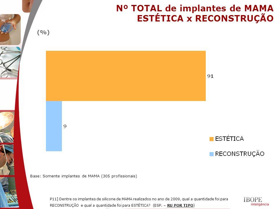 Nº TOTAL de implantes de MAMA ESTÉTICA x RECONSTRUÇÃO P11] Dentre os implantes de silicone de MAMA realizados no ano de 2009, qual a quantidade foi pa