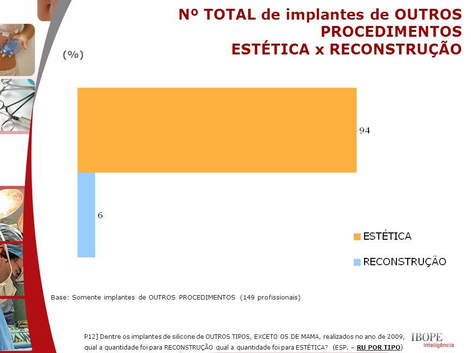 Nº TOTAL de implantes de OUTROS PROCEDIMENTOS ESTÉTICA x RECONSTRUÇÃO P12] Dentre os implantes de silicone de OUTROS TIPOS, EXCETO OS DE MAMA, realiza