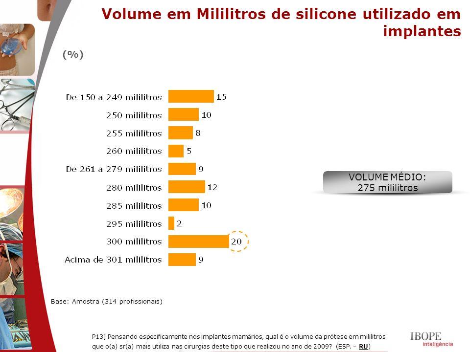 Volume em Mililitros de silicone utilizado em implantes Base: Amostra (314 profissionais) P13] Pensando especificamente nos implantes mamários, qual é
