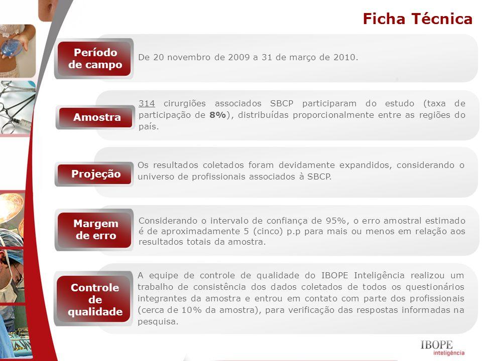 Ficha Técnica 314 cirurgiões associados SBCP participaram do estudo (taxa de participação de 8%), distribuídas proporcionalmente entre as regiões do p