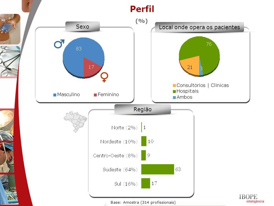 Sexo Local onde opera os pacientes Região Base: Amostra (314 profissionais) Perfil (%)