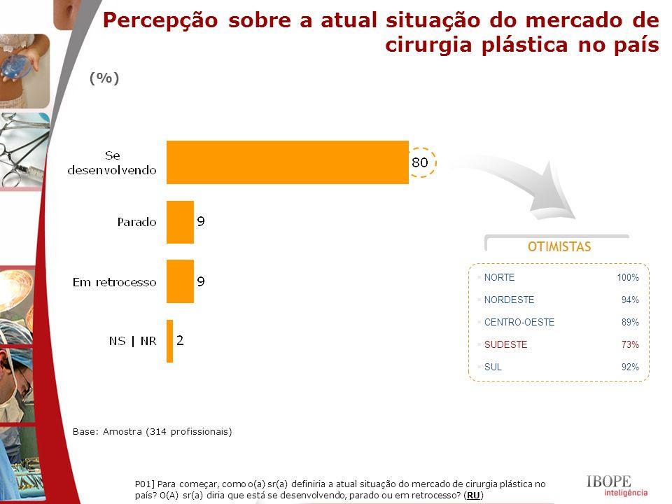 Percepção sobre a atual situação do mercado de cirurgia plástica no país Base: Amostra (314 profissionais) P01] Para começar, como o(a) sr(a) definiri