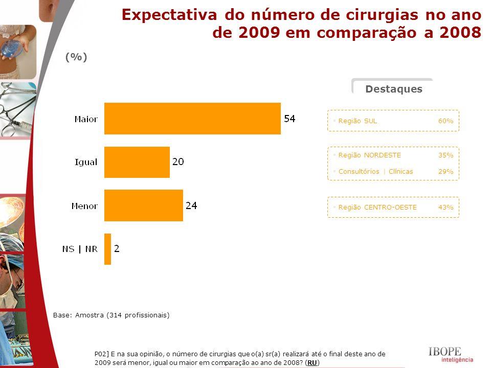 Expectativa do número de cirurgias no ano de 2009 em comparação a 2008 Base: Amostra (314 profissionais) P02] E na sua opinião, o número de cirurgias