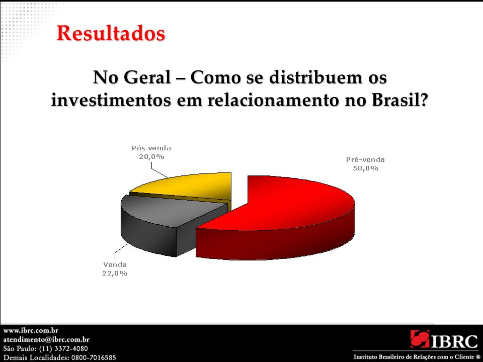 No Geral – Como se distribuem os investimentos em relacionamento no Brasil? Resultados