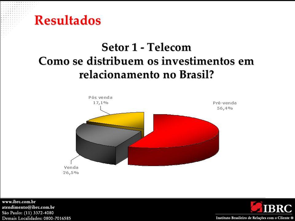 Setor 1 - Telecom Como se distribuem os investimentos em relacionamento no Brasil? Resultados