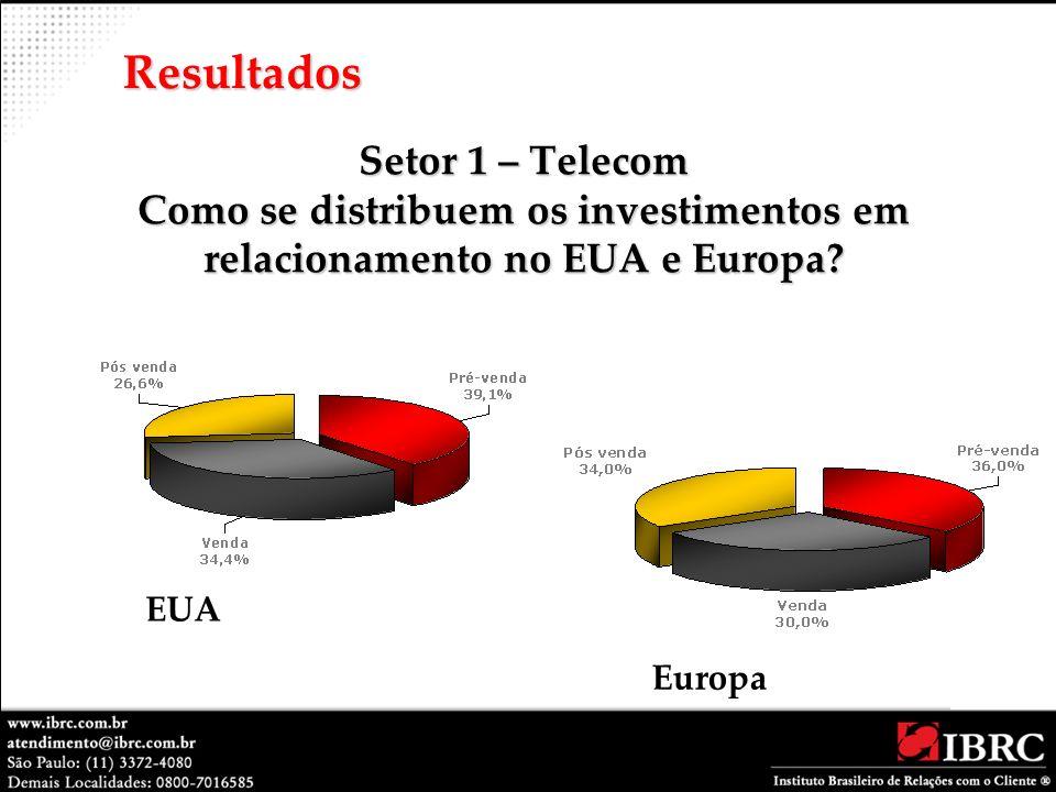 Setor 1 – Telecom Como se distribuem os investimentos em relacionamento no EUA e Europa? Resultados EUA Europa