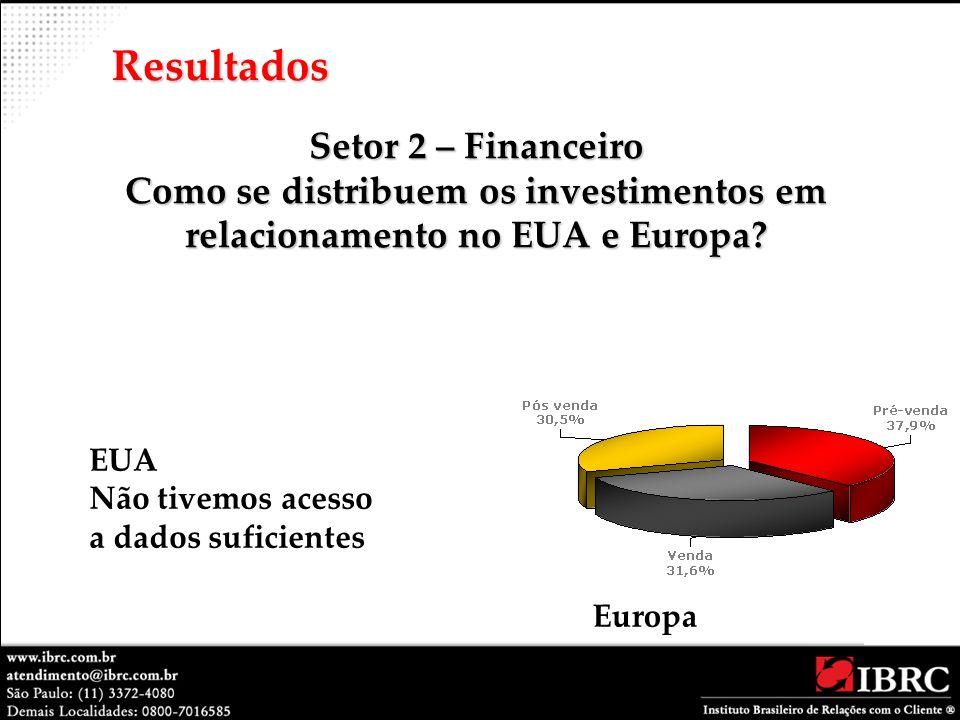 Setor 2 – Financeiro Como se distribuem os investimentos em relacionamento no EUA e Europa? Resultados EUA Não tivemos acesso a dados suficientes Euro