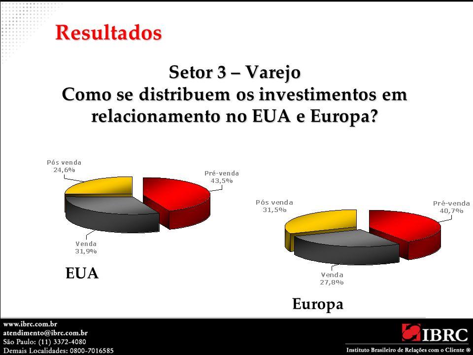 Setor 3 – Varejo Como se distribuem os investimentos em relacionamento no EUA e Europa? Resultados EUA Europa