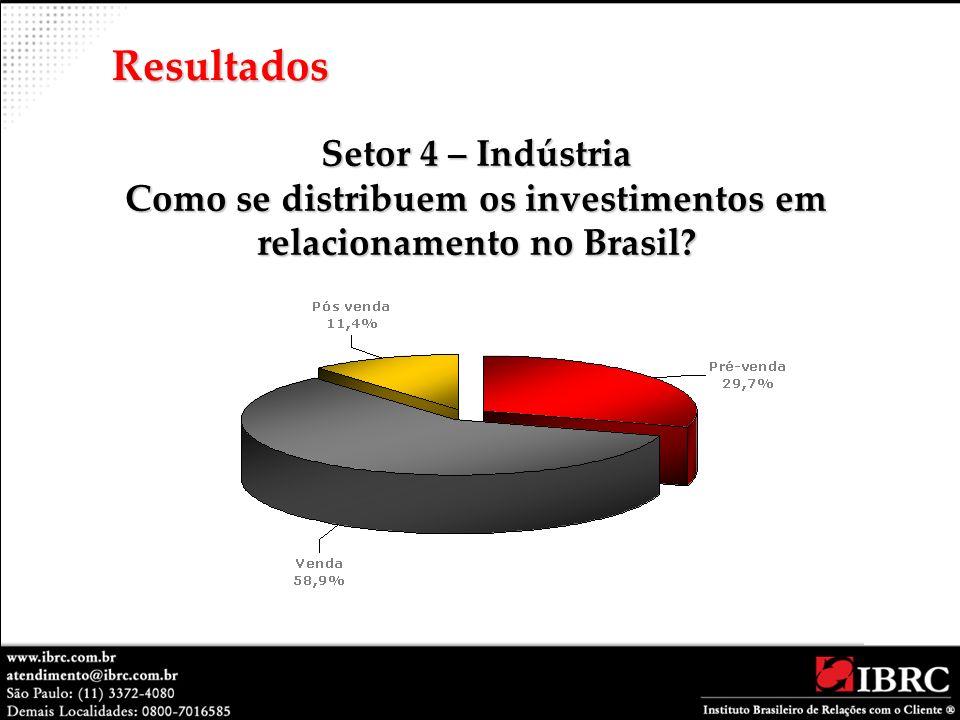 Setor 4 – Indústria Como se distribuem os investimentos em relacionamento no Brasil? Resultados