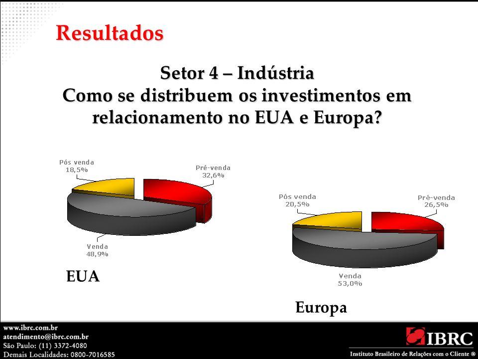 Setor 4 – Indústria Como se distribuem os investimentos em relacionamento no EUA e Europa? Resultados EUA Europa