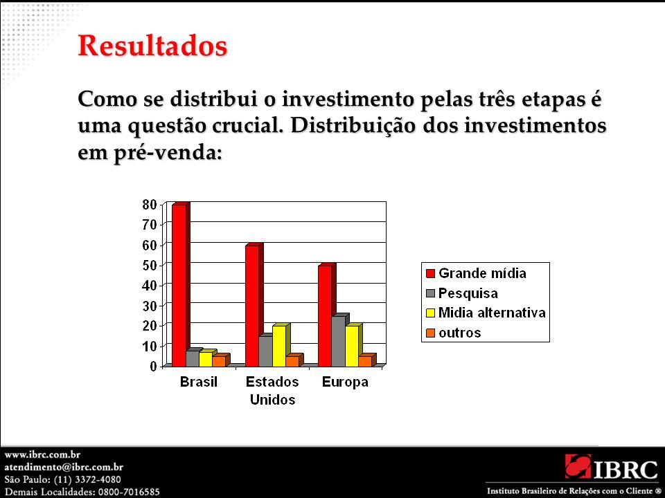 Como se distribui o investimento pelas três etapas é uma questão crucial. Distribuição dos investimentos em pré-venda: Resultados