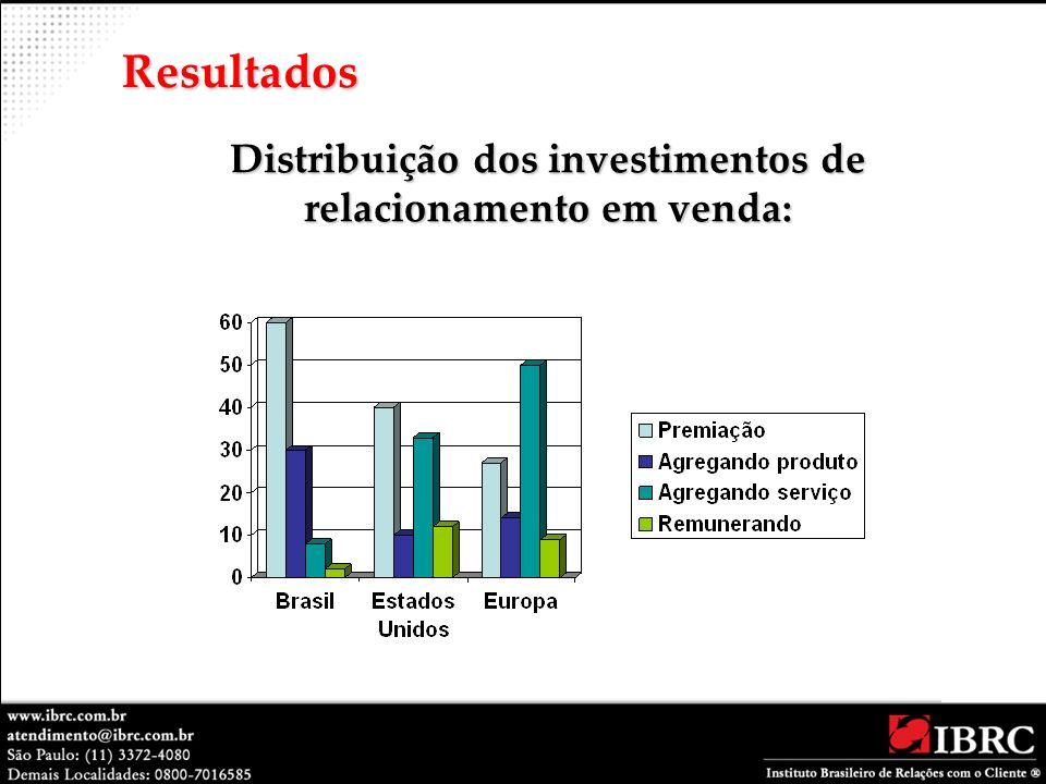 Distribuição dos investimentos de relacionamento em venda: Resultados