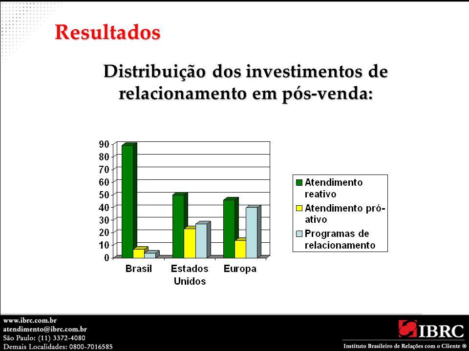 Distribuição dos investimentos de relacionamento em pós-venda: Resultados