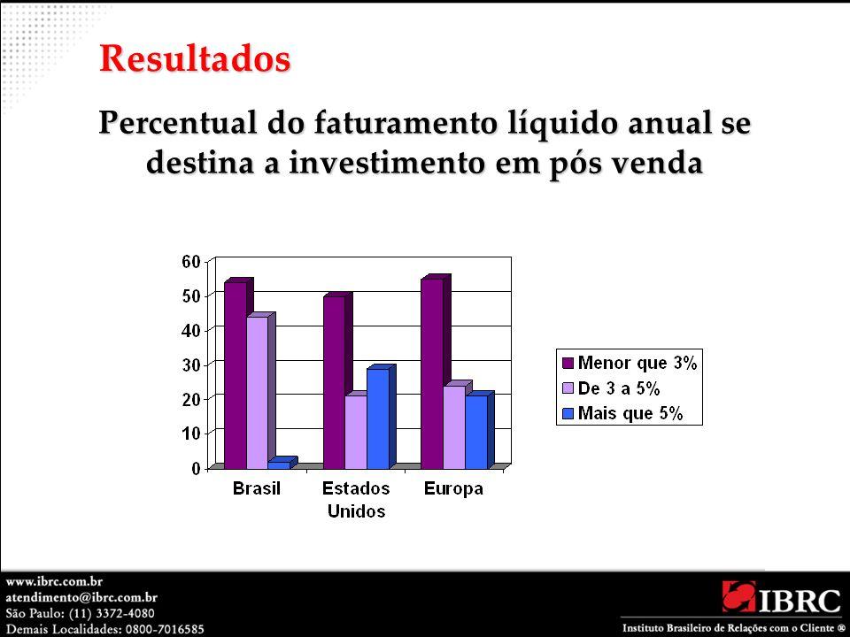 Percentual do faturamento líquido anual se destina a investimento em pós venda Resultados