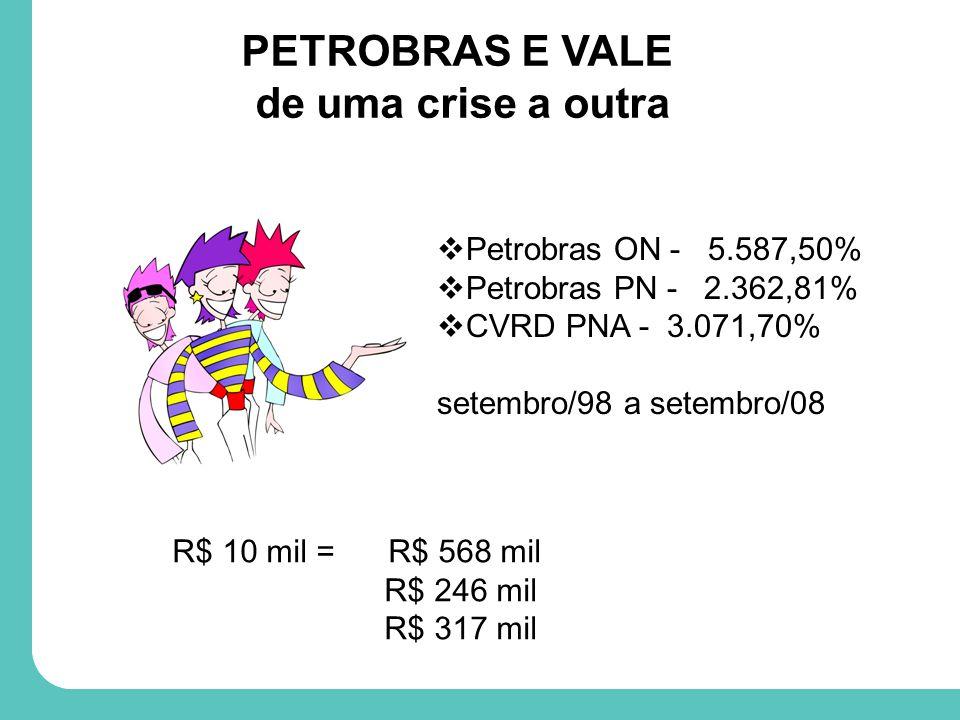 PETROBRAS E VALE de uma crise a outra Petrobras ON - 5.587,50% Petrobras PN - 2.362,81% CVRD PNA - 3.071,70% setembro/98 a setembro/08 R$ 10 mil = R$ 568 mil R$ 246 mil R$ 317 mil
