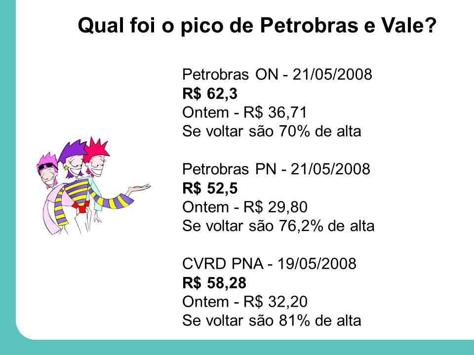 Petrobras ON - 21/05/2008 R$ 62,3 Ontem - R$ 36,71 Se voltar são 70% de alta Petrobras PN - 21/05/2008 R$ 52,5 Ontem - R$ 29,80 Se voltar são 76,2% de alta CVRD PNA -19/05/2008 R$ 58,28 Ontem - R$ 32,20 Se voltar são 81% de alta Qual foi o pico de Petrobras e Vale