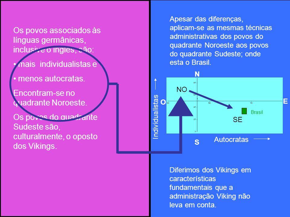Os povos associados às línguas germânicas, inclusive o inglês, são: mais individualistas e menos autocratas. Encontram-se no quadrante Noroeste. Os po