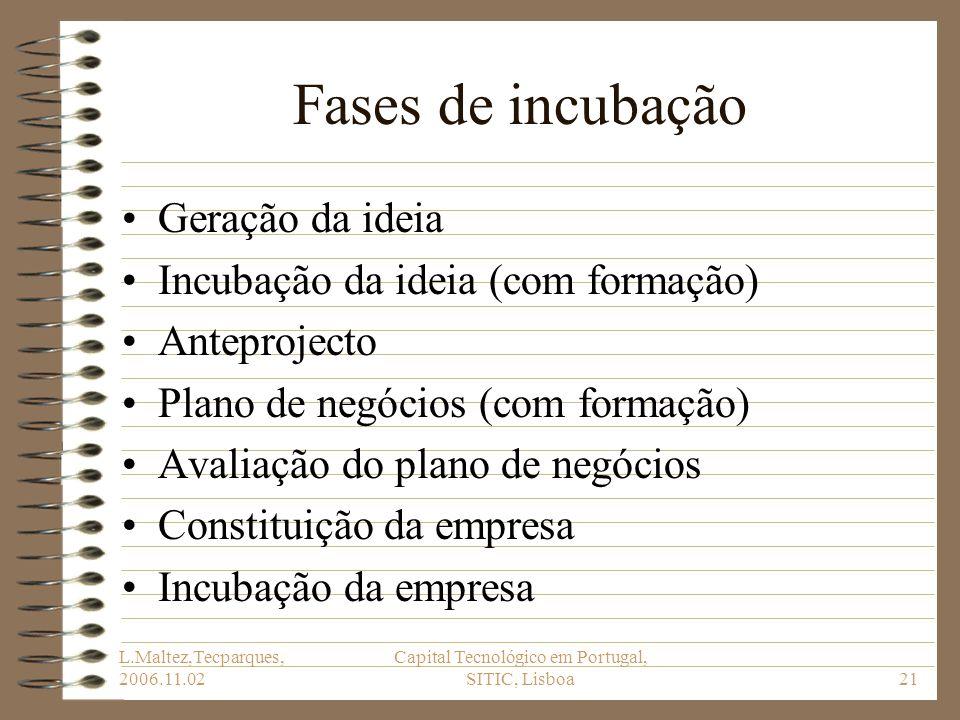 L.Maltez,Tecparques, 2006.11.02 Capital Tecnológico em Portugal, SITIC, Lisboa21 Fases de incubação Geração da ideia Incubação da ideia (com formação)
