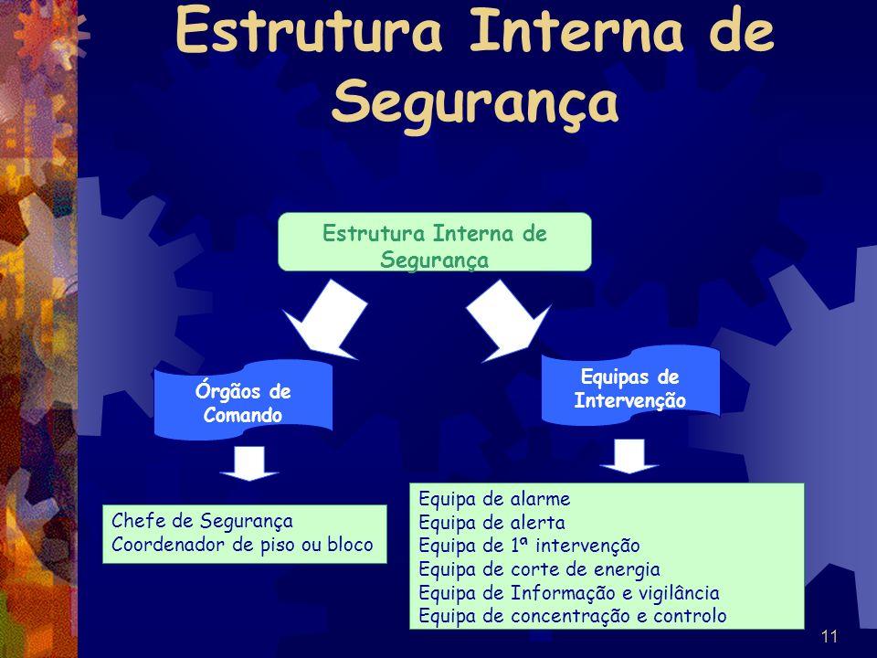 11 Estrutura Interna de Segurança Órgãos de Comando Equipas de Intervenção Chefe de Segurança Coordenador de piso ou bloco Equipa de alarme Equipa de