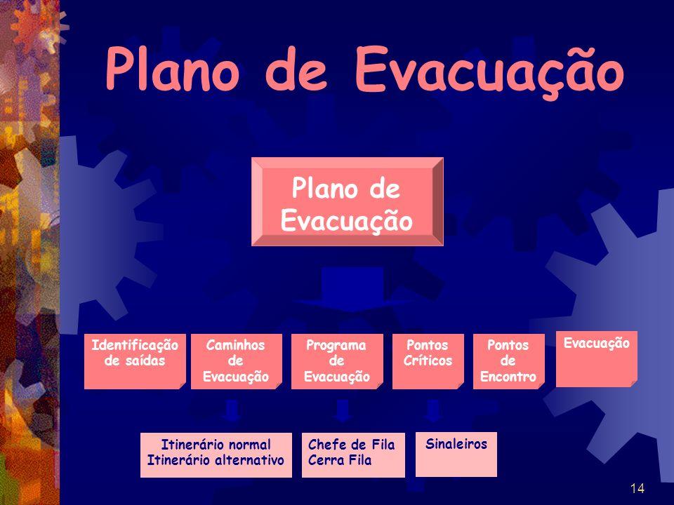 14 Plano de Evacuação Identificação de saídas Caminhos de Evacuação Programa de Evacuação Pontos Críticos Pontos de Encontro Evacuação Itinerário norm