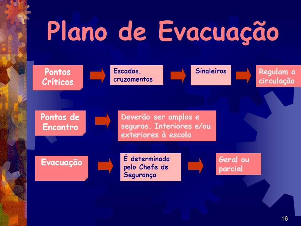16 Plano de Evacuação Pontos Críticos Escadas, cruzamentos Sinaleiros Regulam a circulação Pontos de Encontro Deverão ser amplos e seguros. Interiores