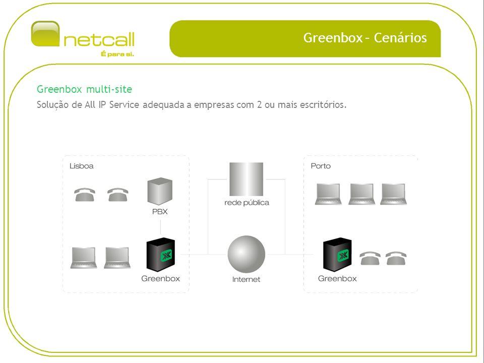 Greenbox – Cenários Greenbox multi-site Solução de All IP Service adequada a empresas com 2 ou mais escritórios.