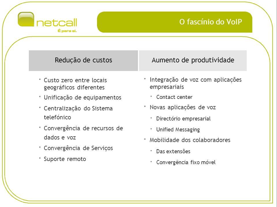 O fascínio do VoIP · Custo zero entre locais geográficos diferentes · Unificação de equipamentos · Centralização do Sistema telefónico · Convergência de recursos de dados e voz · Convergência de Serviços · Suporte remoto Redução de custosAumento de produtividade · Integração de voz com aplicações empresariais · Contact center · Novas aplicações de voz · Directório empresarial · Unified Messaging · Mobilidade dos colaboradores · Das extensões · Convergência fixo móvel
