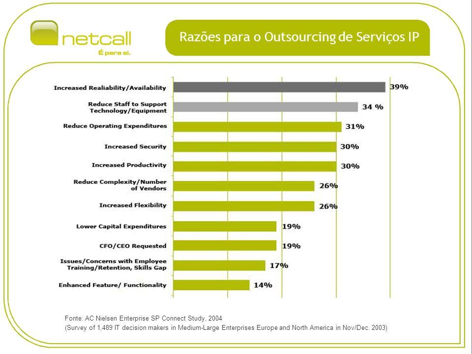 Os clientes irão escolher o seu modelo Fonte: Ovum Unmanaged Managed