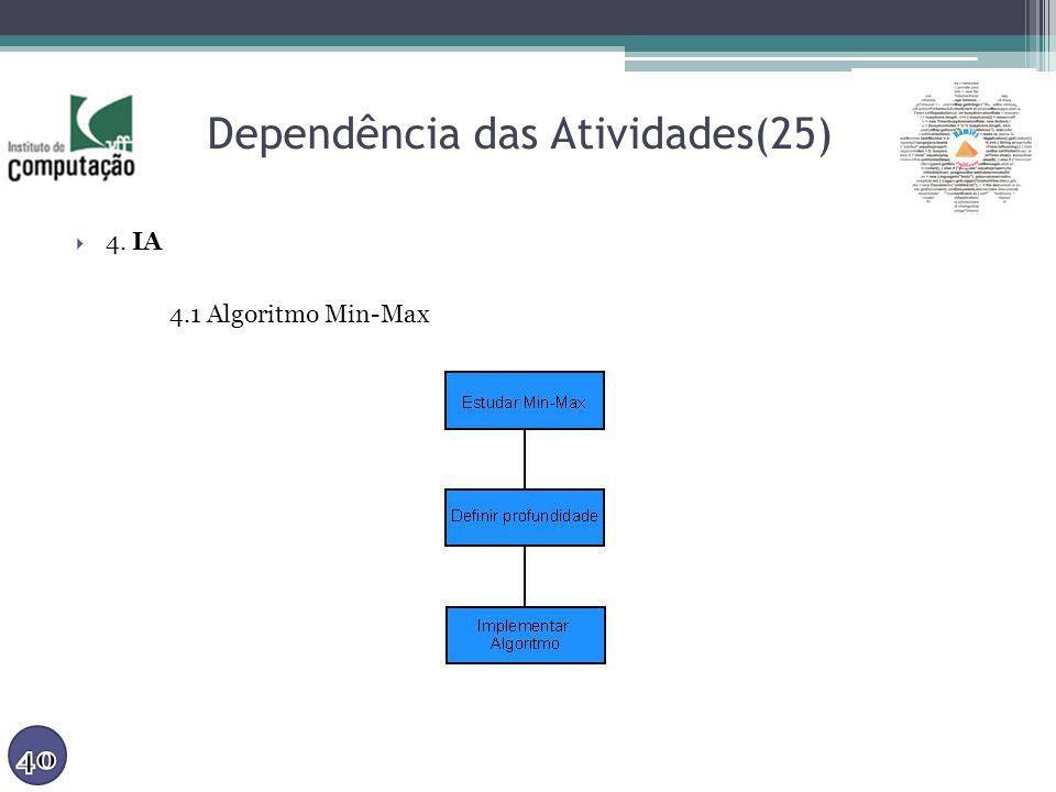 Dependência das Atividades(25) 4. IA 4.1 Algoritmo Min-Max