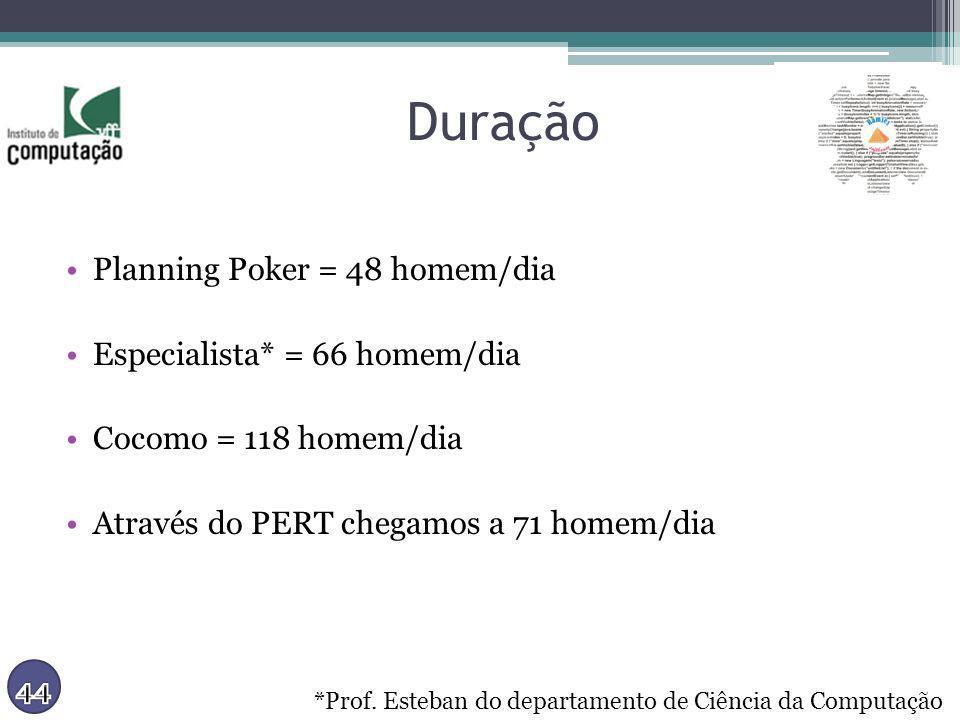 Duração Planning Poker = 48 homem/dia Especialista* = 66 homem/dia Cocomo = 118 homem/dia Através do PERT chegamos a 71 homem/dia *Prof. Esteban do de