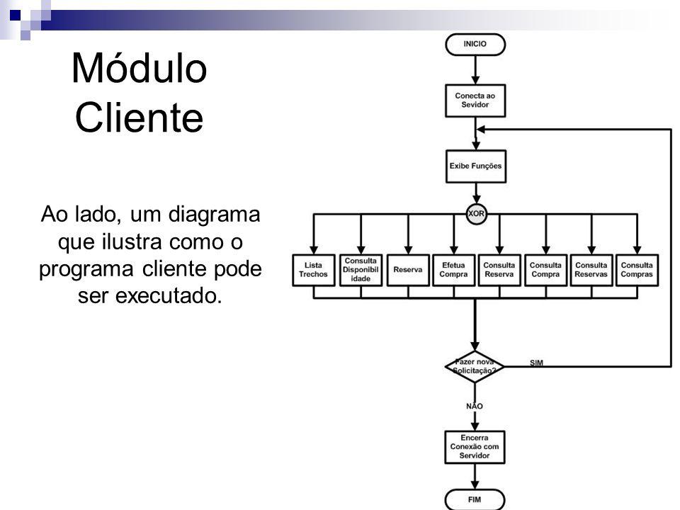 Módulo Cliente Funções da classe Collection obtemTrechos() Retorna um array contendo todos os trechos disponíveis int obtemVagasNoTrecho(int trecho) A partir do trecho desejado, retorna o número de vagas disponíveis no mesmo.